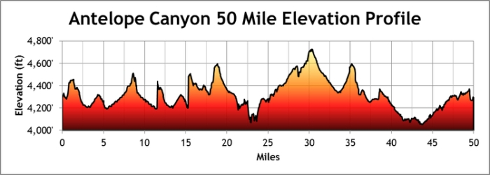 Note the nice uphill section in the last five miles where hilariously slow chasing ensued.